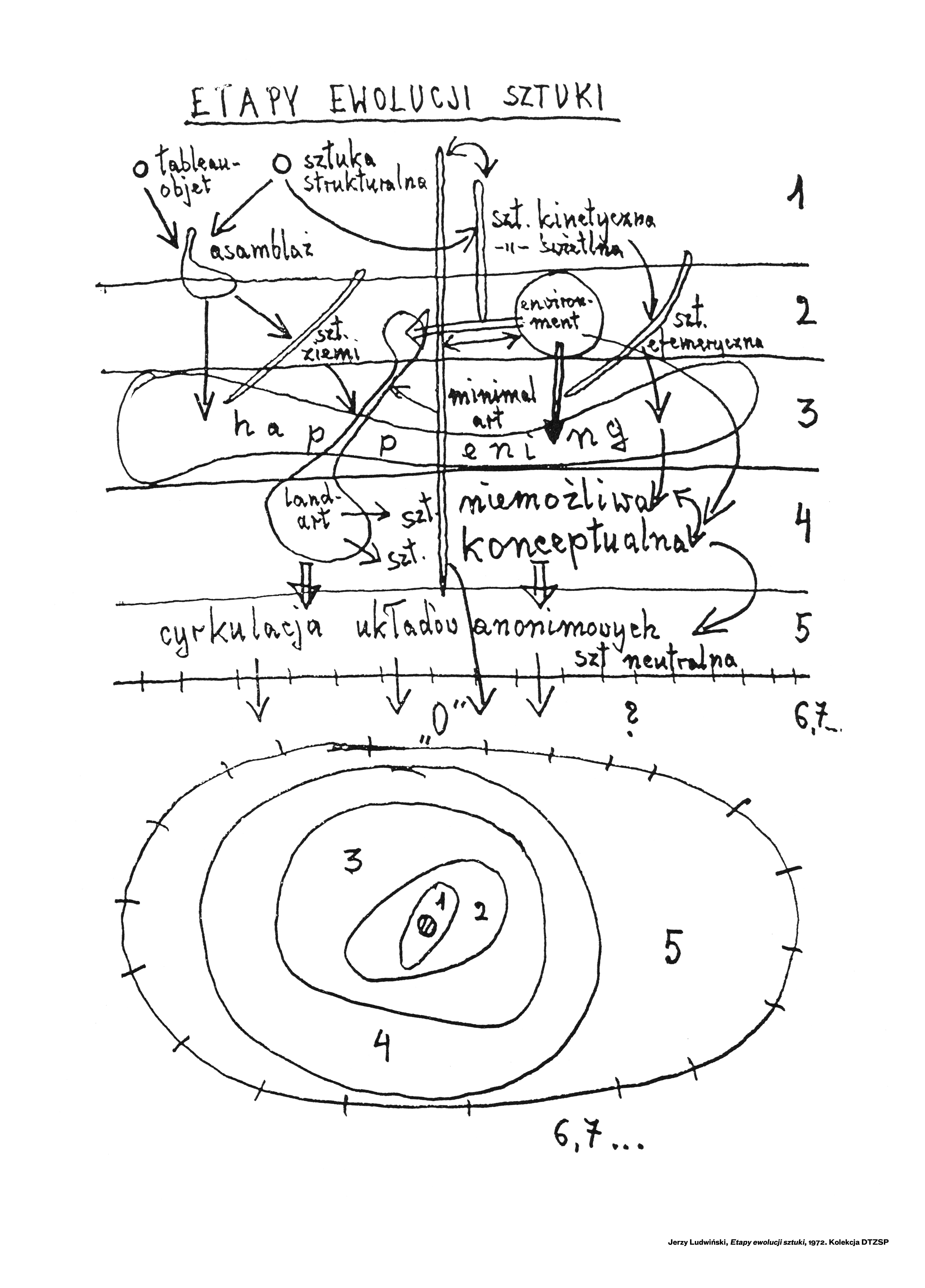 """Jerzy Ludwiński, """"Etapy ewolucji sztuki"""", 1972. Obiekt w formie lightboxu na wystawie stałej """"Archiwum Jerzego Ludwińskiego"""" w Muzeum Współczesnym Wrocław, © MWW"""