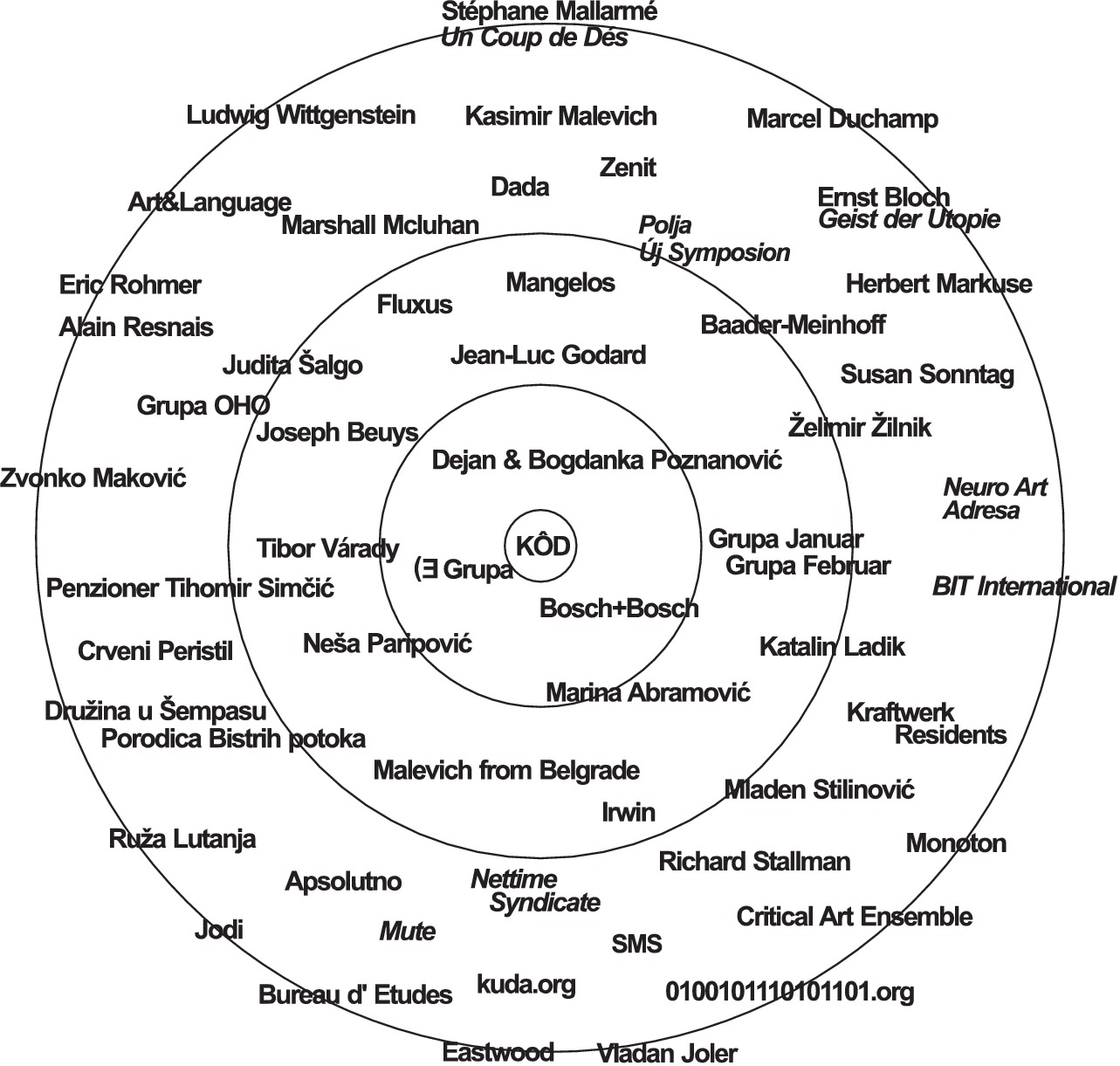 The map here originates from the research of the Continuous Arts Class project. The map represents a network of actors and references within the artistic, social and political theory and practice that made a strong impact on the Novi Sad neo-avantgarde of the 1960s and 1970s. The map covers historical avantgarde movements and arts from the early 20th Century, through the postwar avantgarde, up to contemporary artistic production.