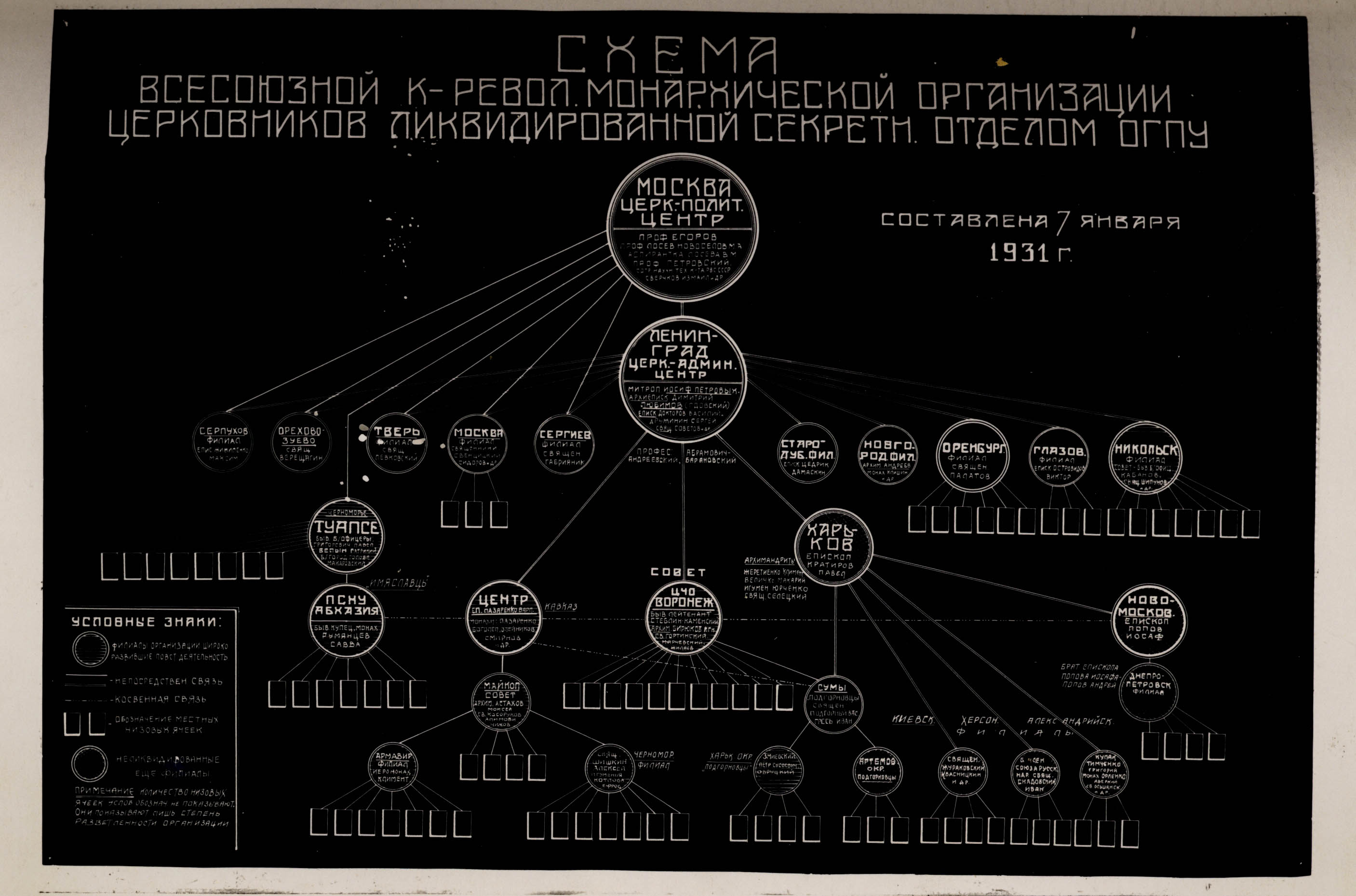 TRUE ORTHODOX CHURCH SECRET POLICE NETWORK SCHEME UKRAINE, 1931. GRAPHIC REPRESENTATION OF A RELIGIOUS UNDERGROUND NETWORK